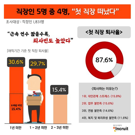 직장인 87% '첫 직장 떠났다'… 1년미만 퇴사자 '최다' < 직업/직장 < 직업·직장 < 기사본문 - NCS뉴스